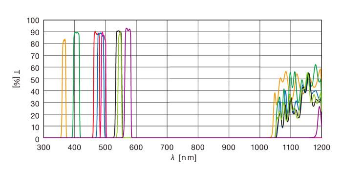 405nm窄带滤光片光谱图