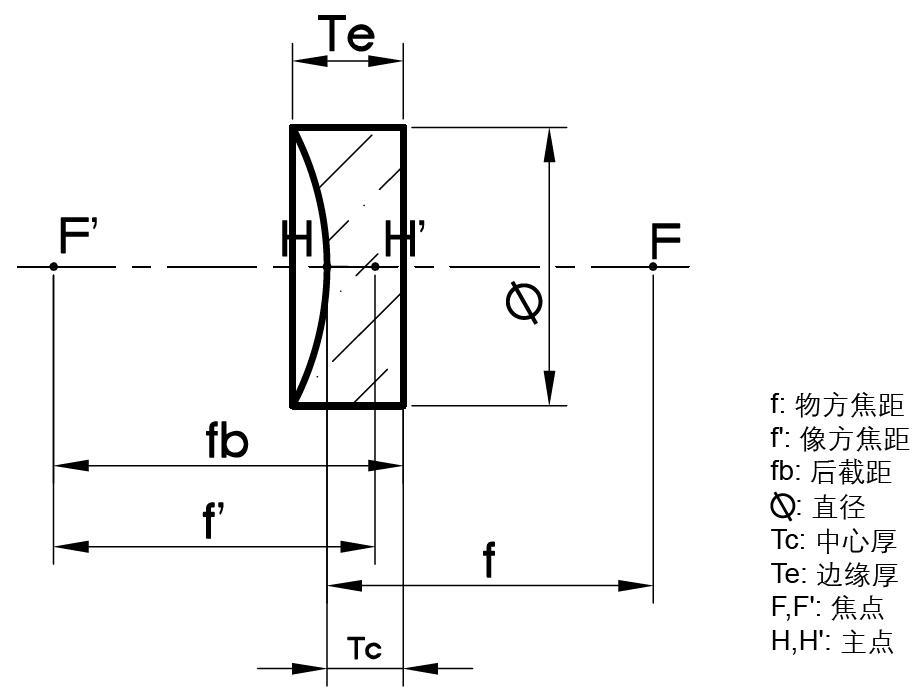 平凹透镜结构图